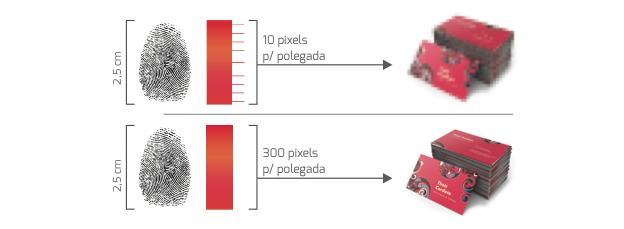 Pixels o que são?